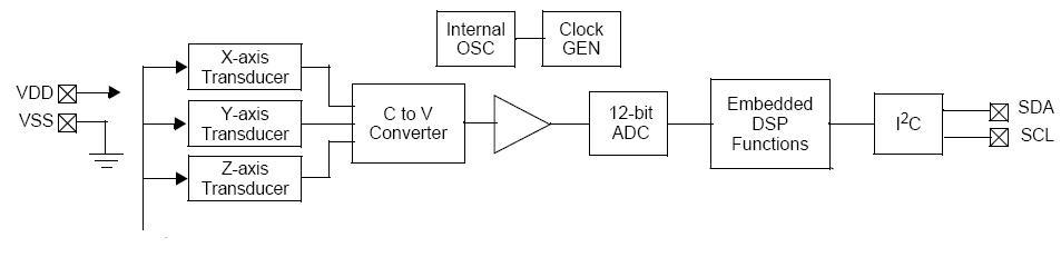 The Zen Of Sensor Design